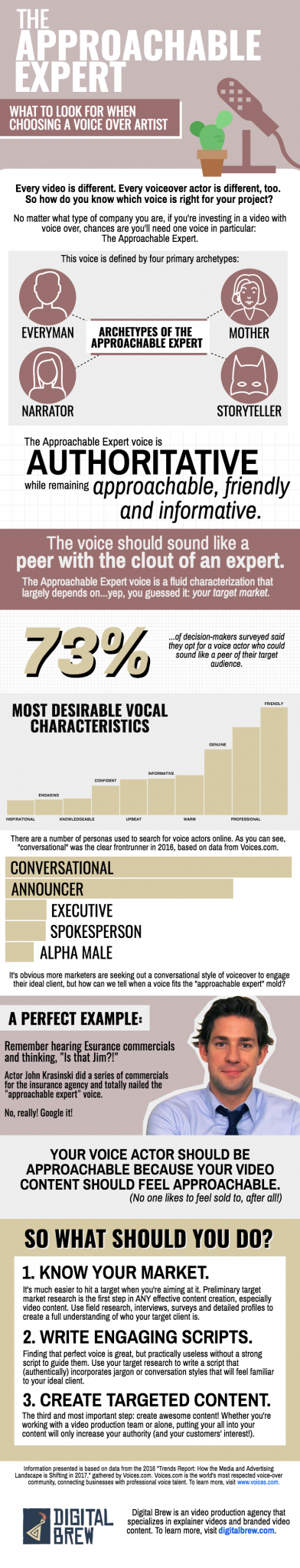 "How to choose a voice over actor for your video project. The ""approachable expert"" is the most favored voice artist type out of all of them, according to marketing decision-makers. (Think Jim from the office!) Learn about the approachable expert and why it converts at digitalbrew.com."